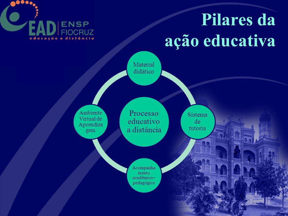 Pilares da ação educativa Processo educativo a distância Material didático Sistema de tutoria Acompanha mento acadêmico– pedagógico Ambiente Virtual d