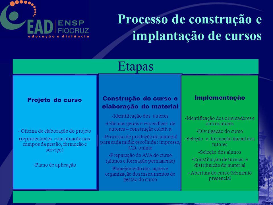 Processo de construção e implantação de cursos Etapas Projeto do curso - Oficina de elaboração do projeto (representantes com atuação nos campos da ge