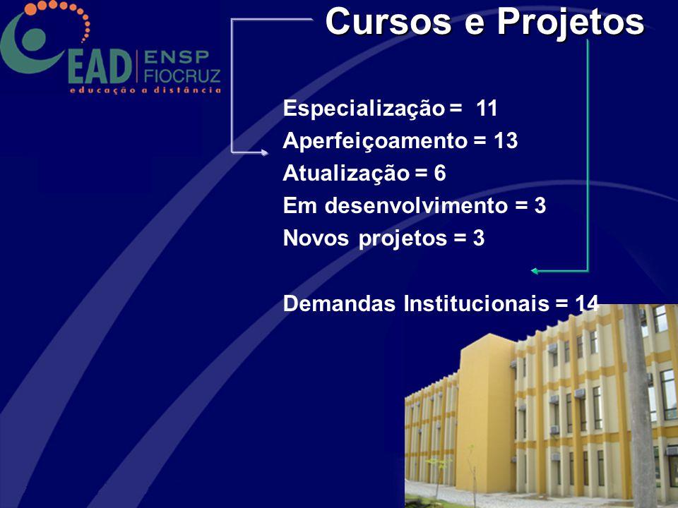 Cursos e Projetos Especialização = 11 Aperfeiçoamento = 13 Atualização = 6 Em desenvolvimento = 3 Novos projetos = 3 Demandas Institucionais = 14