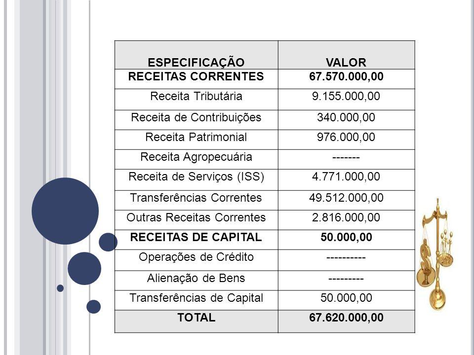 ESPECIFICAÇÃOVALOR RECEITAS CORRENTES67.570.000,00 Receita Tributária9.155.000,00 Receita de Contribuições340.000,00 Receita Patrimonial976.000,00 Receita Agropecuária------- Receita de Serviços (ISS)4.771.000,00 Transferências Correntes49.512.000,00 Outras Receitas Correntes2.816.000,00 RECEITAS DE CAPITAL50.000,00 Operações de Crédito---------- Alienação de Bens--------- Transferências de Capital50.000,00 TOTAL67.620.000,00