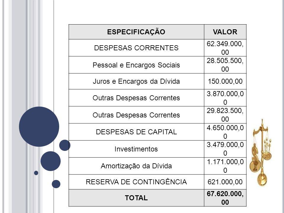 ESPECIFICAÇÃOVALOR DESPESAS CORRENTES 62.349.000, 00 Pessoal e Encargos Sociais 28.505.500, 00 Juros e Encargos da Dívida150.000,00 Outras Despesas Correntes 3.870.000,0 0 Outras Despesas Correntes 29.823.500, 00 DESPESAS DE CAPITAL 4.650.000,0 0 Investimentos 3.479.000,0 0 Amortização da Dívida 1.171.000,0 0 RESERVA DE CONTINGÊNCIA621.000,00 TOTAL 67.620.000, 00