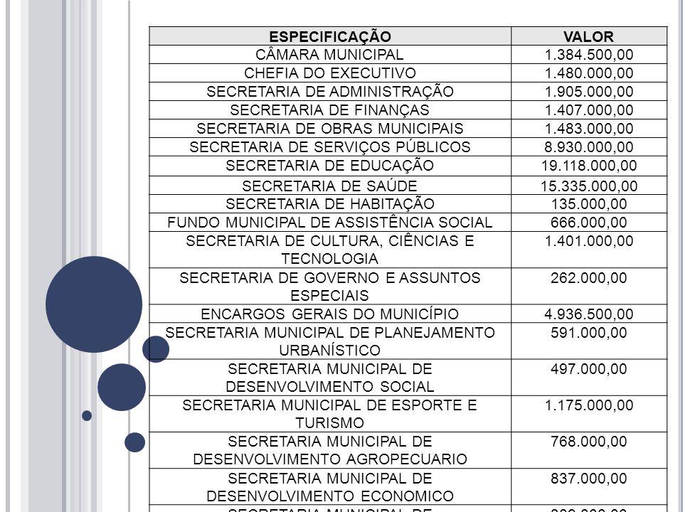 ESPECIFICAÇÃOVALOR CÂMARA MUNICIPAL1.384.500,00 CHEFIA DO EXECUTIVO1.480.000,00 SECRETARIA DE ADMINISTRAÇÃO1.905.000,00 SECRETARIA DE FINANÇAS1.407.000,00 SECRETARIA DE OBRAS MUNICIPAIS1.483.000,00 SECRETARIA DE SERVIÇOS PÚBLICOS8.930.000,00 SECRETARIA DE EDUCAÇÃO19.118.000,00 SECRETARIA DE SAÚDE15.335.000,00 SECRETARIA DE HABITAÇÃO135.000,00 FUNDO MUNICIPAL DE ASSISTÊNCIA SOCIAL666.000,00 SECRETARIA DE CULTURA, CIÊNCIAS E TECNOLOGIA 1.401.000,00 SECRETARIA DE GOVERNO E ASSUNTOS ESPECIAIS 262.000,00 ENCARGOS GERAIS DO MUNICÍPIO4.936.500,00 SECRETARIA MUNICIPAL DE PLANEJAMENTO URBANÍSTICO 591.000,00 SECRETARIA MUNICIPAL DE DESENVOLVIMENTO SOCIAL 497.000,00 SECRETARIA MUNICIPAL DE ESPORTE E TURISMO 1.175.000,00 SECRETARIA MUNICIPAL DE DESENVOLVIMENTO AGROPECUARIO 768.000,00 SECRETARIA MUNICIPAL DE DESENVOLVIMENTO ECONOMICO 837.000,00 SECRETARIA MUNICIPAL DE DESENVOLVIMENTO AMBIENTAL 389.000,00 SERVIÇO AUTONOMO DE ÁGUA E ESGOTO4.920.000,00 TOTAL67.620.000,00
