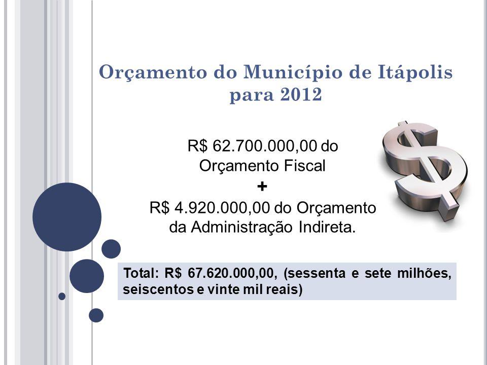 Orçamento do Município de Itápolis para 2012 R$ 62.700.000,00 do Orçamento Fiscal + R$ 4.920.000,00 do Orçamento da Administração Indireta.