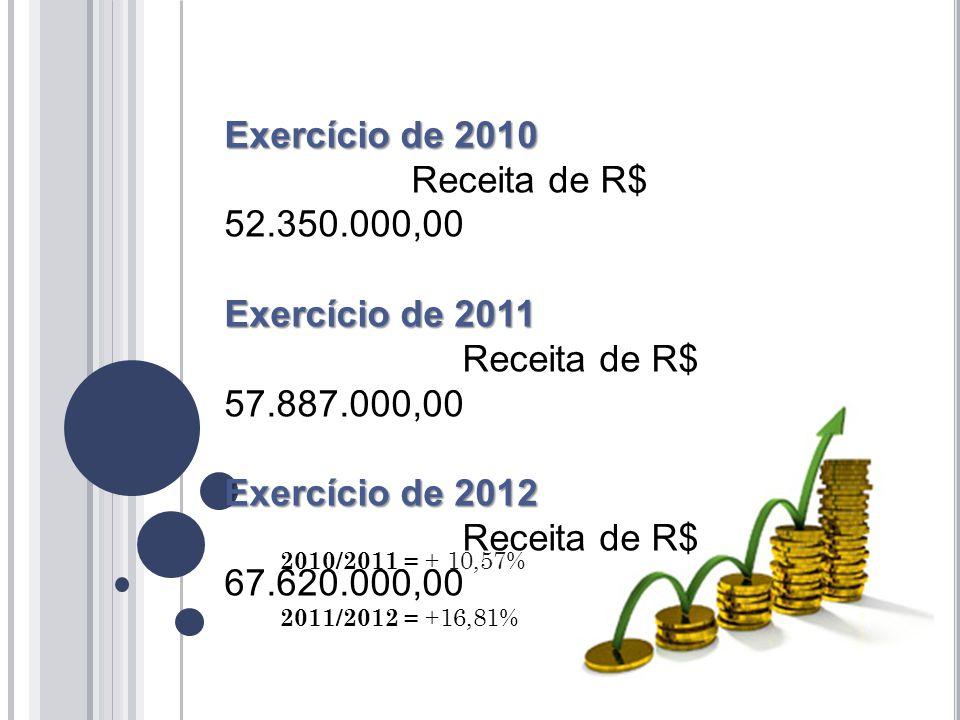 2011 Cota parte ICMS - 20 milhões IPVA – 4,2 milhões 2012 Cota parte ICMS - 24 milhões (4,8 milhões Fundeb) IPVA - 5 milhões Agosto2011/2012 Receitas correntes R$ 60.045.295,75