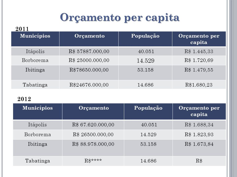 Orçamento per capita Municípios OrçamentoPopulaçãoOrçamento per capita ItápolisR$ 67.620.000,00 40.051R$ 1.688,34 BorboremaR$ 26500.000,0014.529R$ 1.823,93 IbitingaR$ 88.978.000,0053.158R$ 1.673,84 TabatingaR$****14.686R$ Municípios OrçamentoPopulaçãoOrçamento per capita ItápolisR$ 57887.000,00 40.051R$ 1.445,33 BorboremaR$ 25000.000,00 14.529 R$ 1.720,69 IbitingaR$78650.000,0053.158R$ 1.479,55 TabatingaR$24676.000,0014.686R$1.680,23 2011 2012