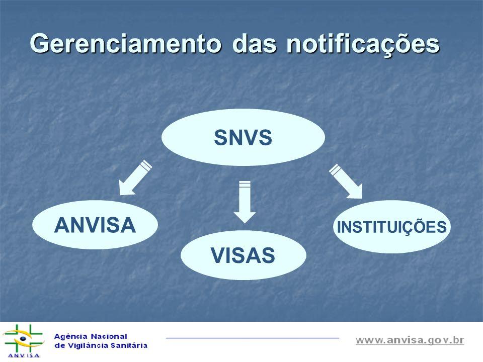 Gerenciamento das notificações SNVS ANVISA VISAS INSTITUIÇÕES