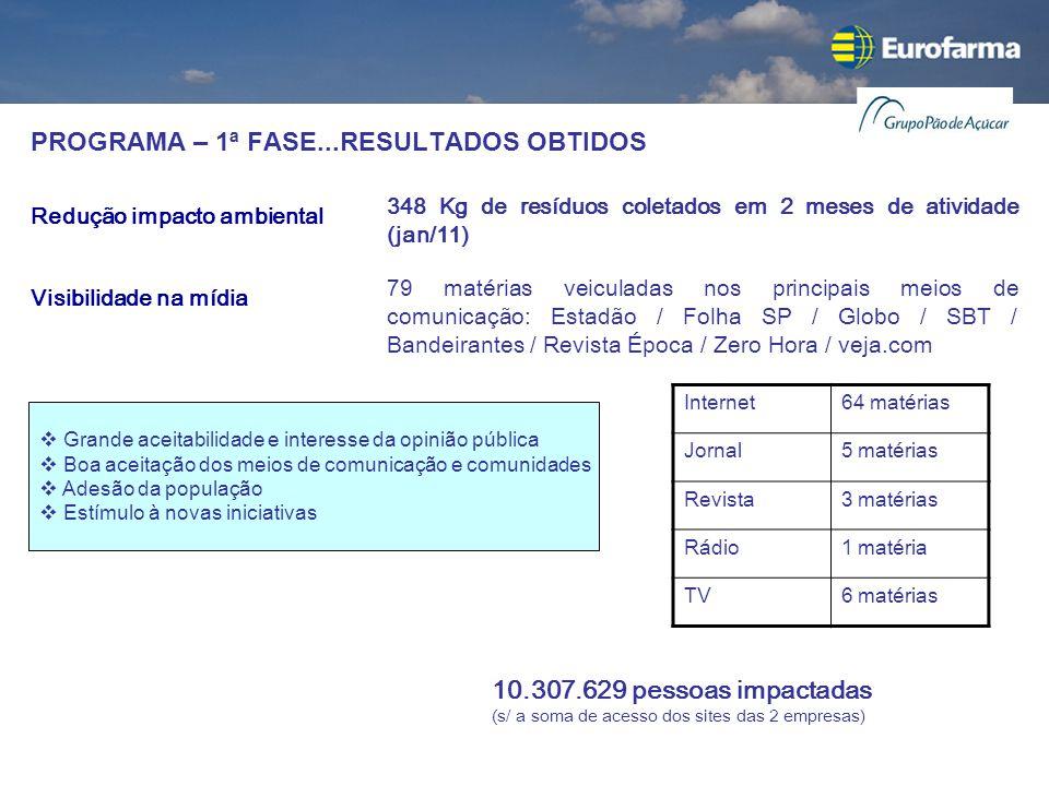 PROGRAMA – 1ª FASE...RESULTADOS OBTIDOS 79 matérias veiculadas nos principais meios de comunicação: Estadão / Folha SP / Globo / SBT / Bandeirantes /