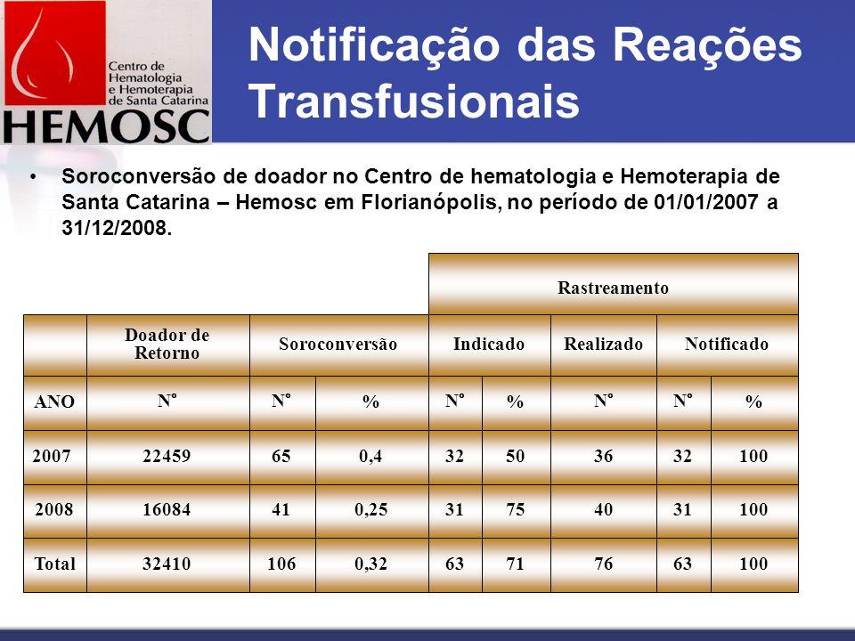 Notificação das Reações Transfusionais Soroconversão de doador no Centro de hematologia e Hemoterapia de Santa Catarina – Hemosc em Florianópolis, no período de 01/01/2007 a 31/12/2008.