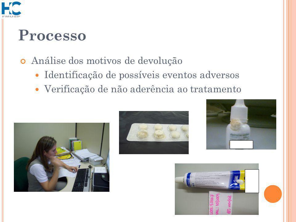 Processo Análise dos motivos de devolução Identificação de possíveis eventos adversos Verificação de não aderência ao tratamento