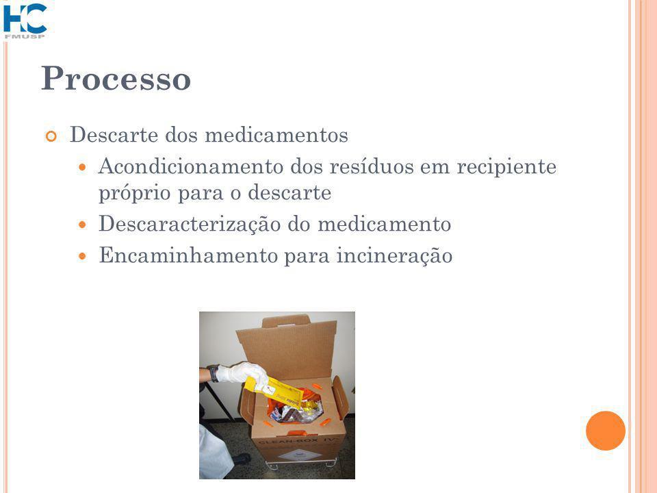 Processo Descarte dos medicamentos Acondicionamento dos resíduos em recipiente próprio para o descarte Descaracterização do medicamento Encaminhamento para incineração