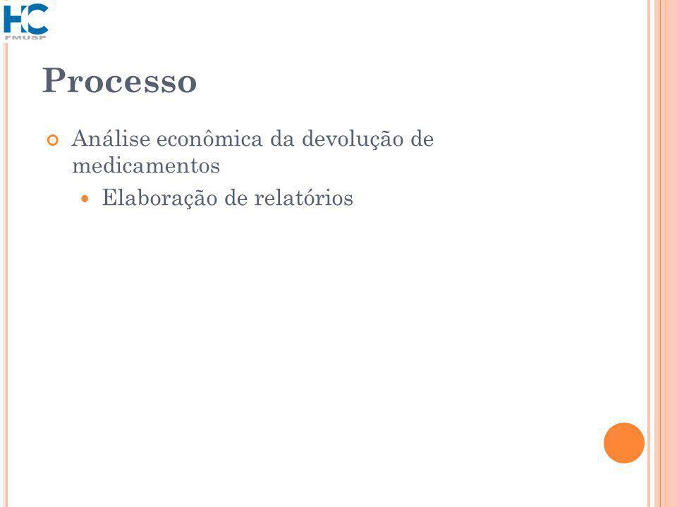 Processo Análise econômica da devolução de medicamentos Elaboração de relatórios