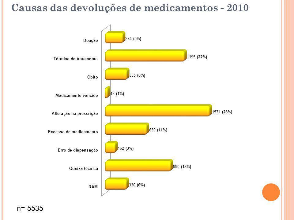 Causas das devoluções de medicamentos - 2010 n= 5535