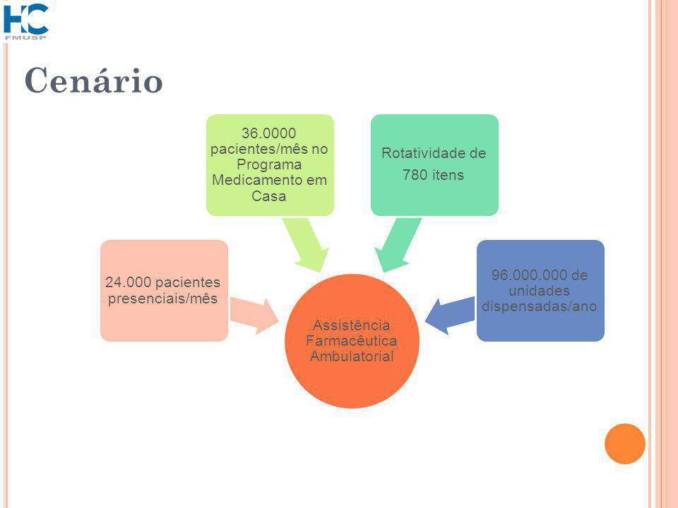Cenário Assistência Farmacêutica Ambulatorial 24.000 pacientes presenciais/mês 36.0000 pacientes/mês no Programa Medicamento em Casa Rotatividade de 780 itens 96.000.000 de unidades dispensadas/ano
