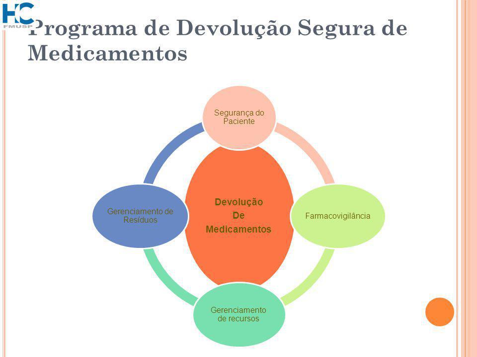 Programa de Devolução Segura de Medicamentos Devolução De Medicamentos Segurança do Paciente Farmacovigilância Gerenciamento de recursos Gerenciamento de Resíduos
