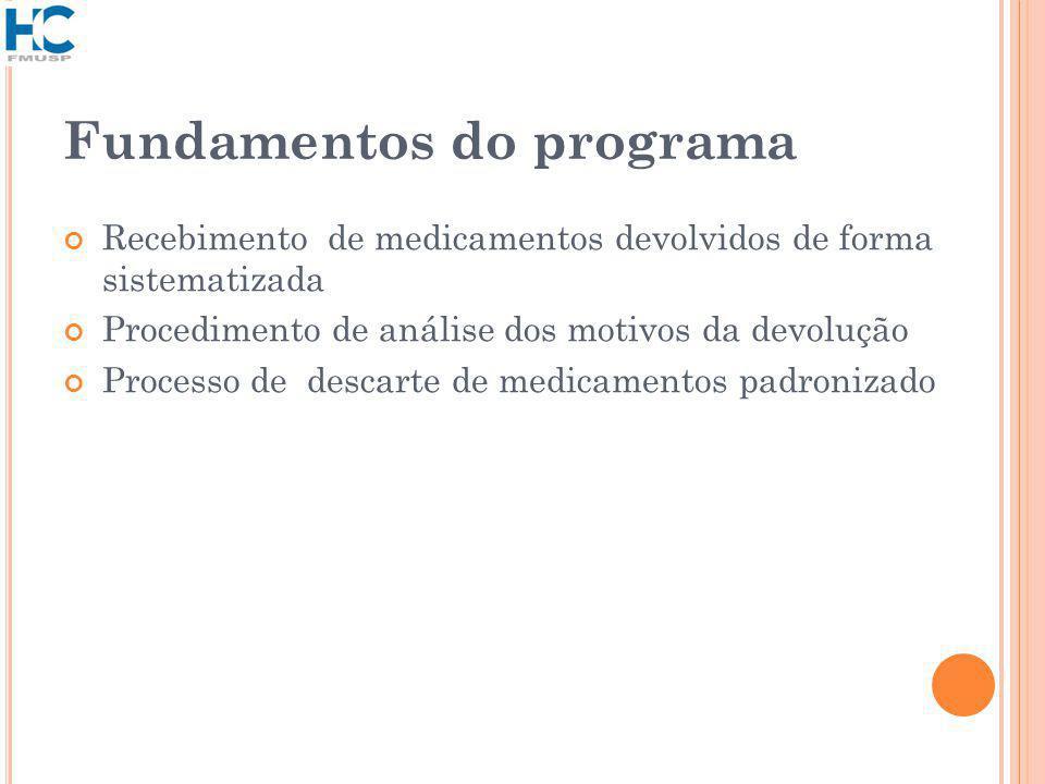 Fundamentos do programa Recebimento de medicamentos devolvidos de forma sistematizada Procedimento de análise dos motivos da devolução Processo de descarte de medicamentos padronizado