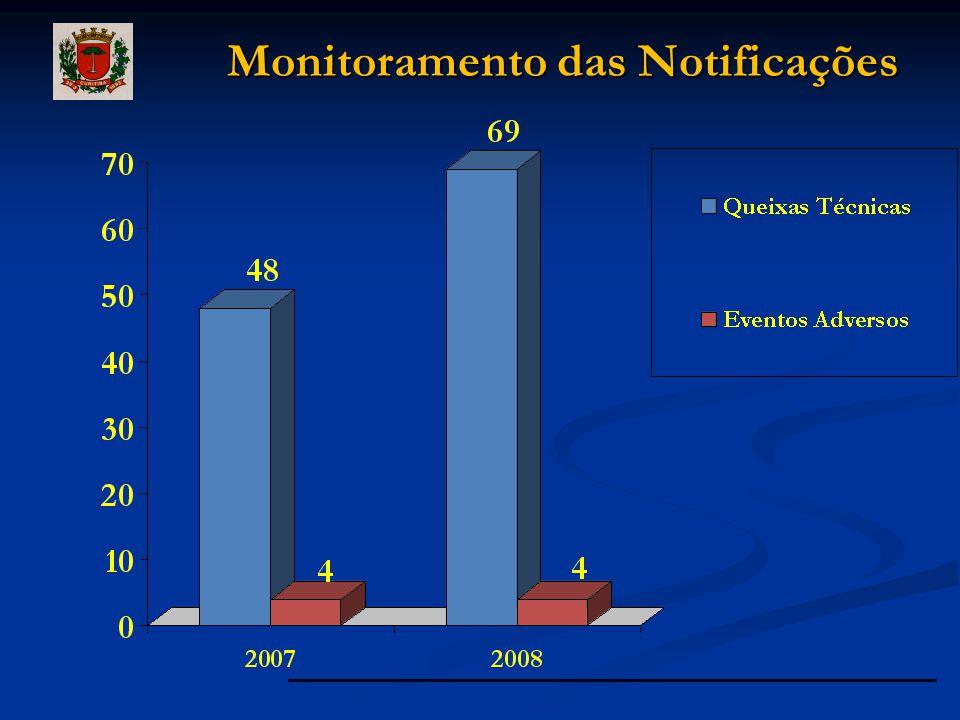 Monitoramento das Notificações Monitoramento das Notificações