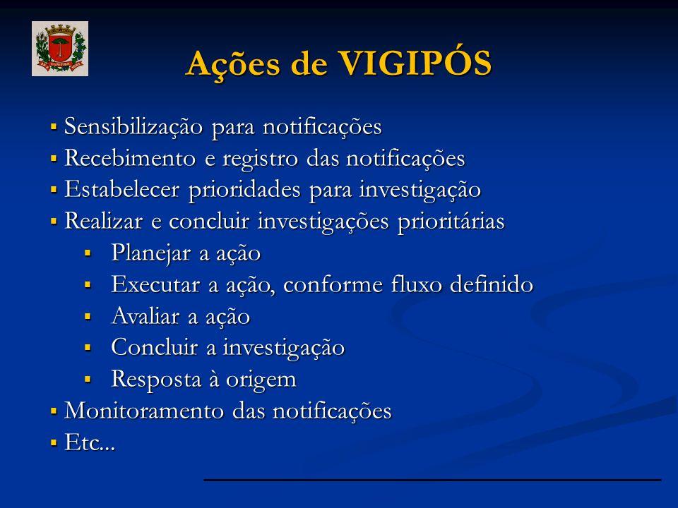 Ações de VIGIPÓS  Sensibilização para notificações  Recebimento e registro das notificações  Estabelecer prioridades para investigação  Realizar e
