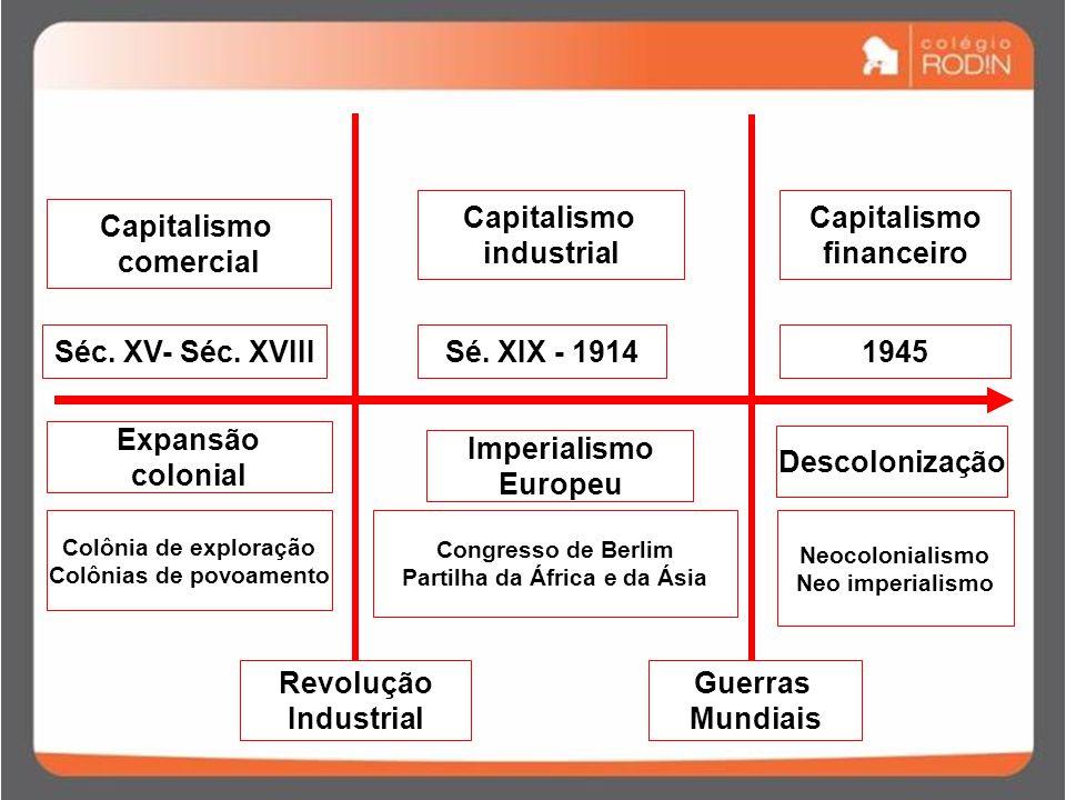 Capitalismo comercial Capitalismo industrial Capitalismo financeiro Séc.