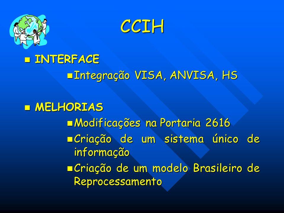 CCIH INTERFACE INTERFACE Integração VISA, ANVISA, HS Integração VISA, ANVISA, HS MELHORIAS MELHORIAS Modificações na Portaria 2616 Modificações na Por