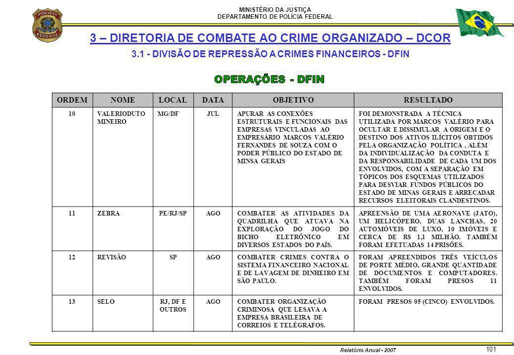 MINISTÉRIO DA JUSTIÇA DEPARTAMENTO DE POLÍCIA FEDERAL Relatório Anual - 2007 101 ORDEMNOMELOCALDATAOBJETIVORESULTADO 10VALERIODUTO MINEIRO MG/DFJULAPU
