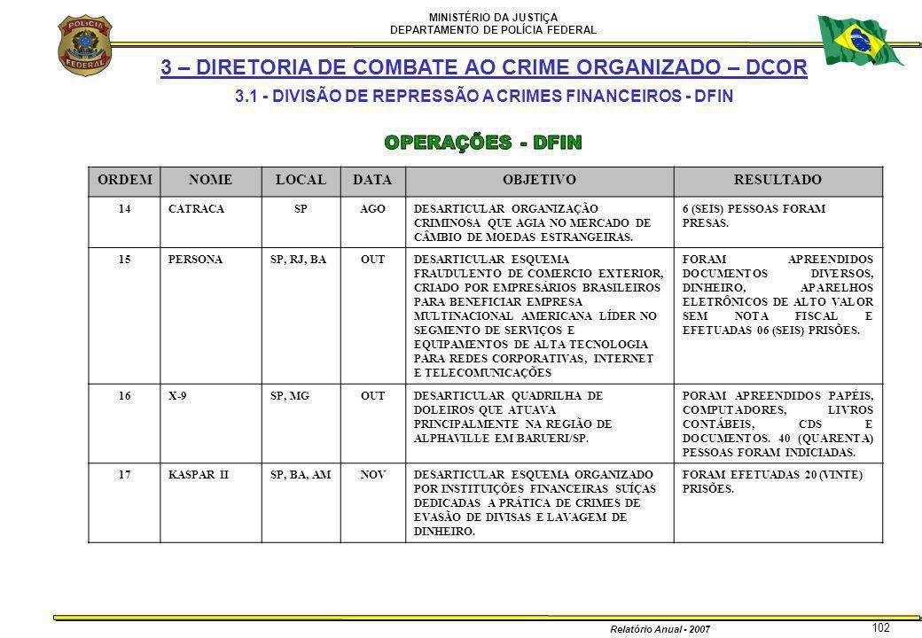 MINISTÉRIO DA JUSTIÇA DEPARTAMENTO DE POLÍCIA FEDERAL Relatório Anual - 2007 102 3 – DIRETORIA DE COMBATE AO CRIME ORGANIZADO – DCOR 3.1 - DIVISÃO DE