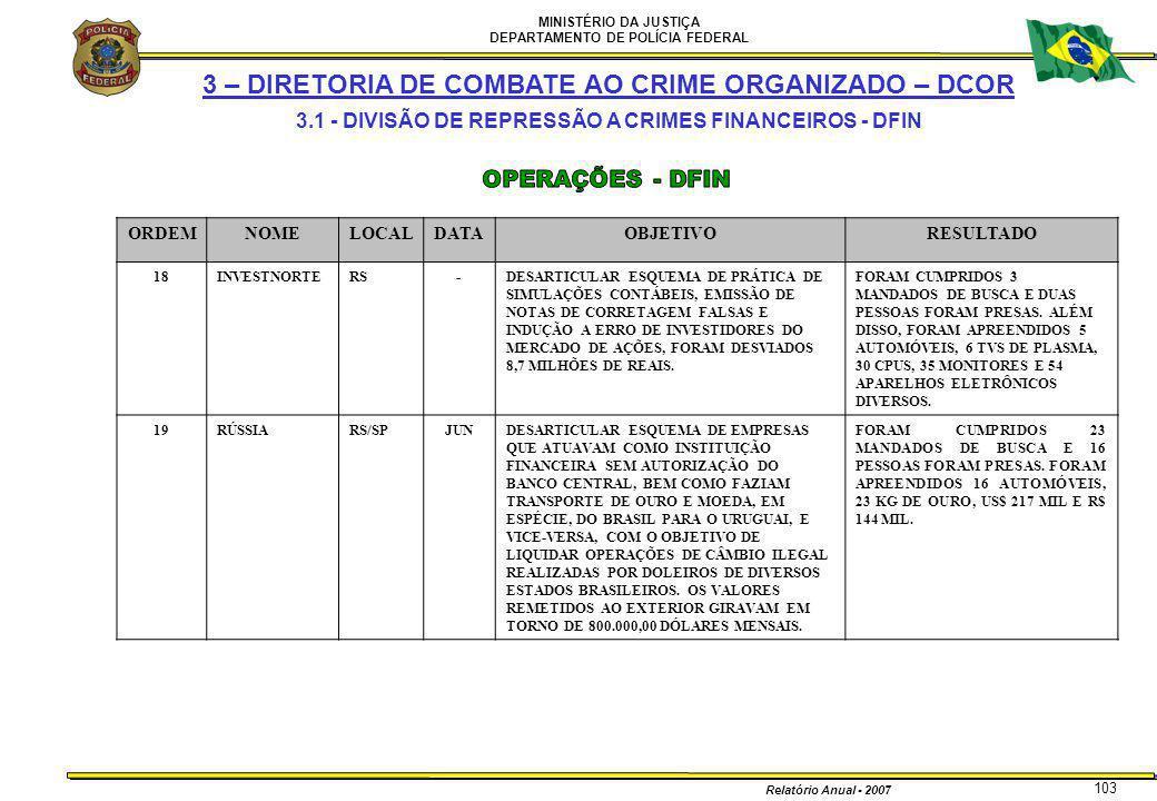 MINISTÉRIO DA JUSTIÇA DEPARTAMENTO DE POLÍCIA FEDERAL Relatório Anual - 2007 103 3 – DIRETORIA DE COMBATE AO CRIME ORGANIZADO – DCOR 3.1 - DIVISÃO DE