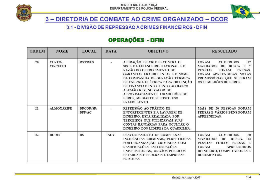 MINISTÉRIO DA JUSTIÇA DEPARTAMENTO DE POLÍCIA FEDERAL Relatório Anual - 2007 104 ORDEMNOMELOCALDATAOBJETIVORESULTADO 20CURTO- CIRCUITO RS/PR/ES-APURAÇ