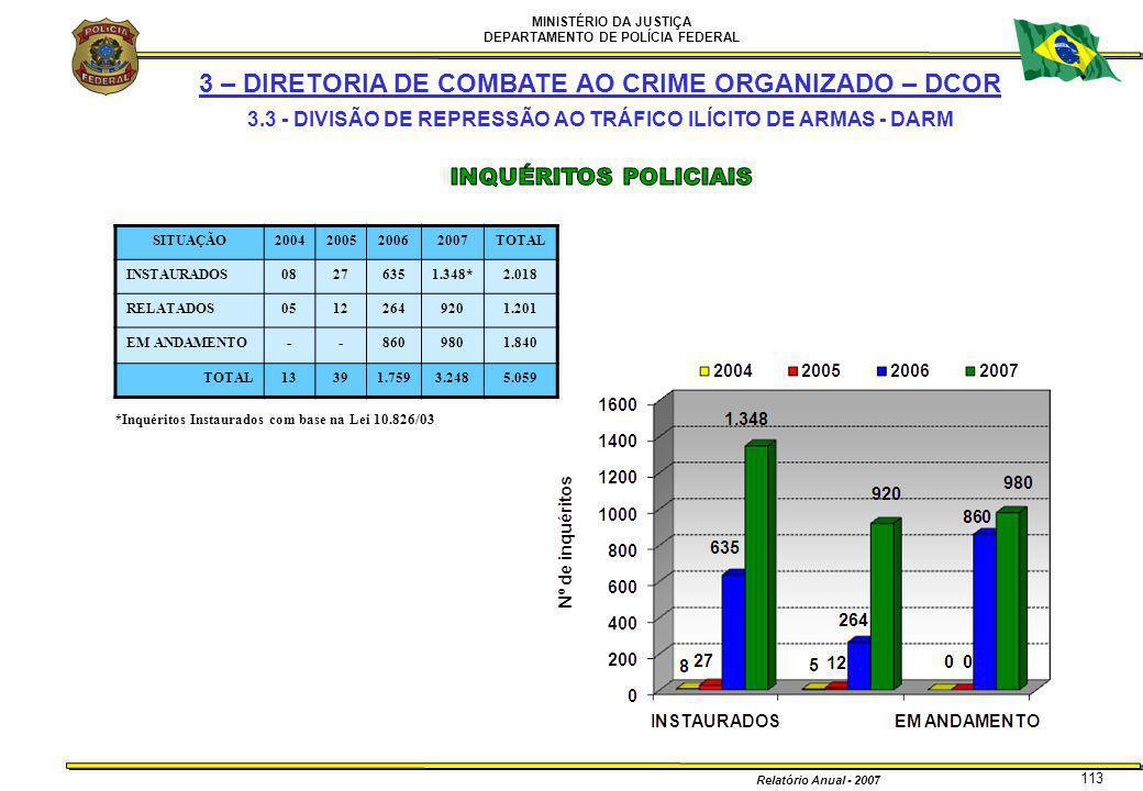 MINISTÉRIO DA JUSTIÇA DEPARTAMENTO DE POLÍCIA FEDERAL Relatório Anual - 2007 3 – DIRETORIA DE COMBATE AO CRIME ORGANIZADO – DCOR 3.3 - DIVISÃO DE REPR