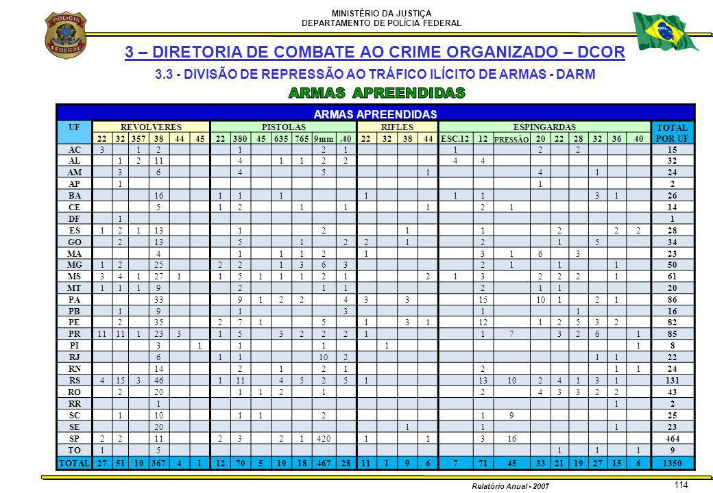 MINISTÉRIO DA JUSTIÇA DEPARTAMENTO DE POLÍCIA FEDERAL Relatório Anual - 2007 114 ARMAS APREENDIDAS UFREVOLVERESPISTOLASRIFLESESPINGARDAS TOTAL POR UF