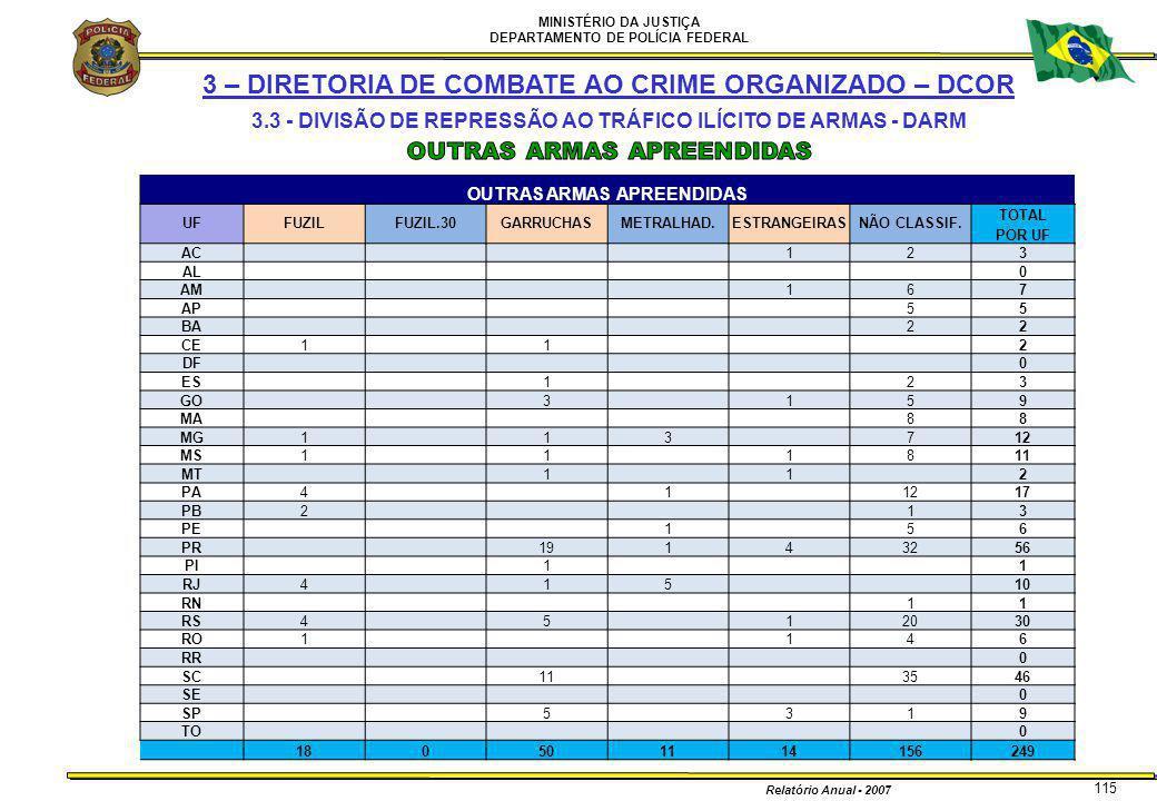 MINISTÉRIO DA JUSTIÇA DEPARTAMENTO DE POLÍCIA FEDERAL Relatório Anual - 2007 115 OUTRAS ARMAS APREENDIDAS UFFUZILFUZIL.30GARRUCHASMETRALHAD.ESTRANGEIR