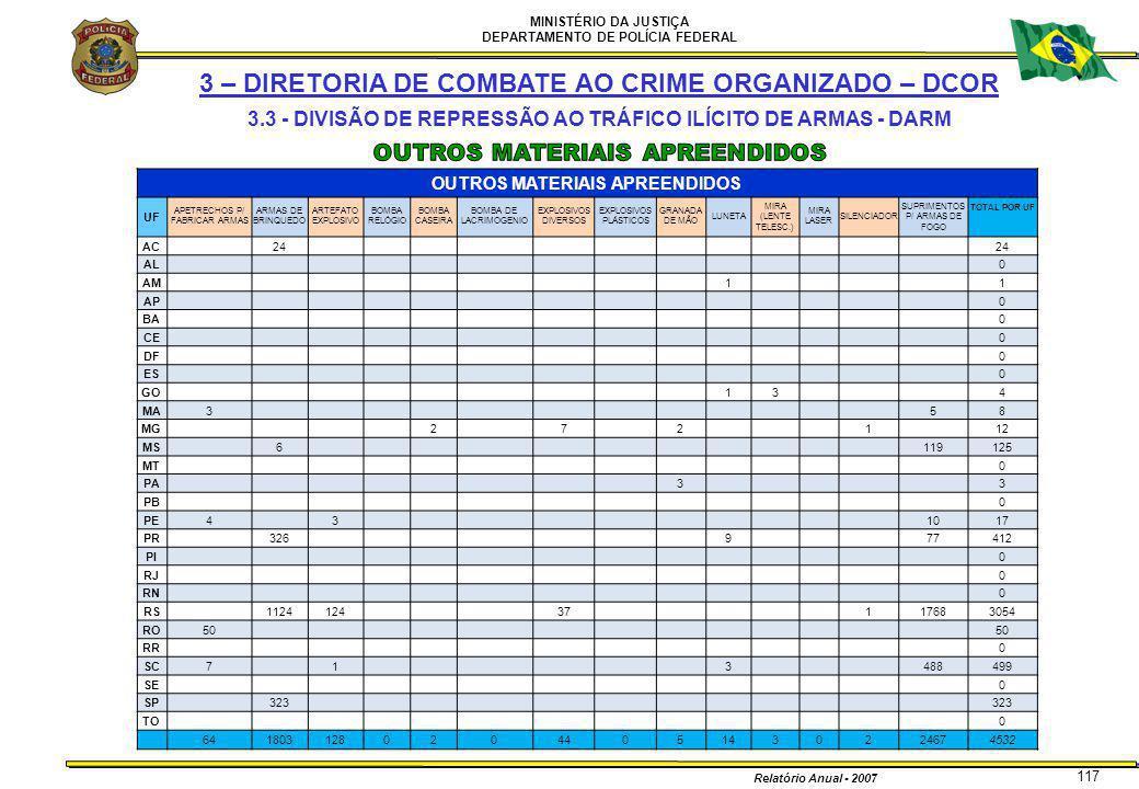 MINISTÉRIO DA JUSTIÇA DEPARTAMENTO DE POLÍCIA FEDERAL Relatório Anual - 2007 117 OUTROS MATERIAIS APREENDIDOS UF APETRECHOS P/ FABRICAR ARMAS ARMAS DE