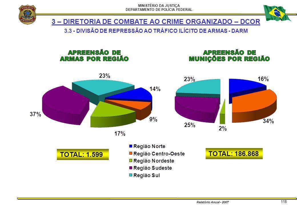 MINISTÉRIO DA JUSTIÇA DEPARTAMENTO DE POLÍCIA FEDERAL Relatório Anual - 2007 118 TOTAL: 186.868 TOTAL: 1.599 3 – DIRETORIA DE COMBATE AO CRIME ORGANIZ