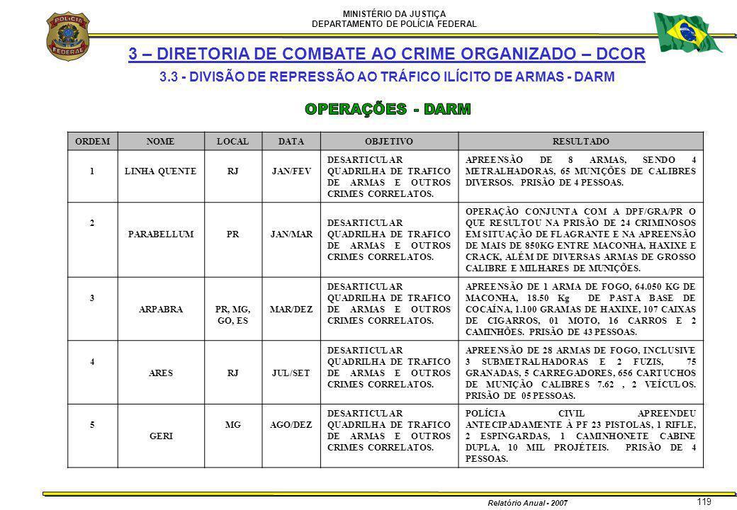 MINISTÉRIO DA JUSTIÇA DEPARTAMENTO DE POLÍCIA FEDERAL Relatório Anual - 2007 119 3 – DIRETORIA DE COMBATE AO CRIME ORGANIZADO – DCOR 3.3 - DIVISÃO DE