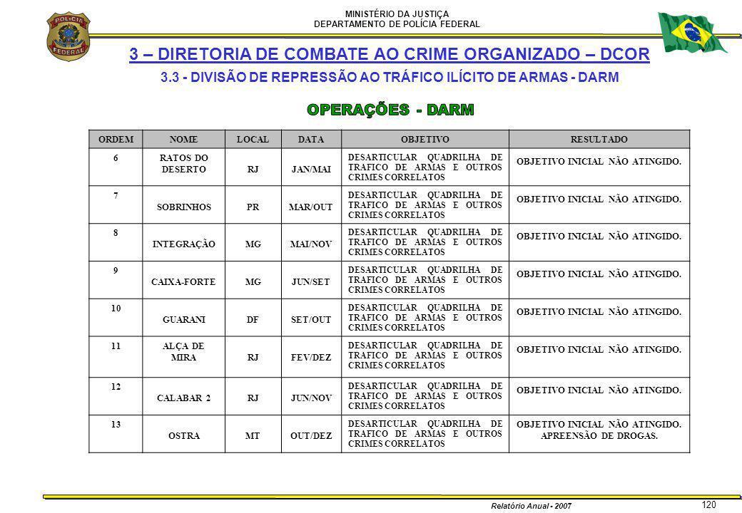 MINISTÉRIO DA JUSTIÇA DEPARTAMENTO DE POLÍCIA FEDERAL Relatório Anual - 2007 120 3 – DIRETORIA DE COMBATE AO CRIME ORGANIZADO – DCOR 3.3 - DIVISÃO DE
