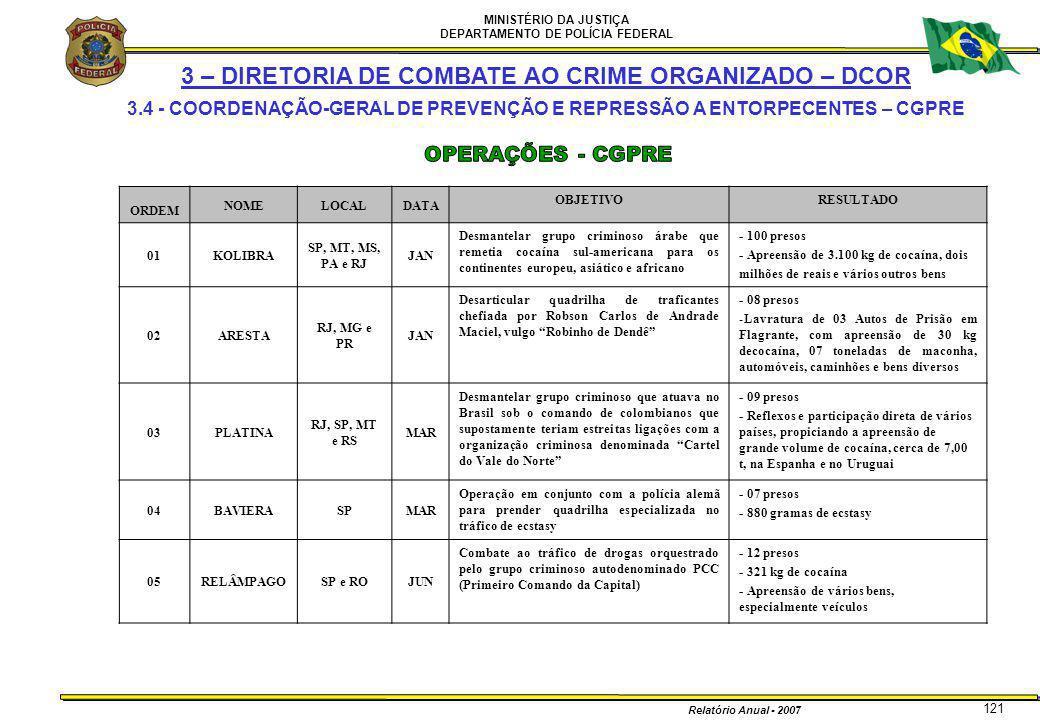 MINISTÉRIO DA JUSTIÇA DEPARTAMENTO DE POLÍCIA FEDERAL Relatório Anual - 2007 121 3 – DIRETORIA DE COMBATE AO CRIME ORGANIZADO – DCOR 3.4 - COORDENAÇÃO