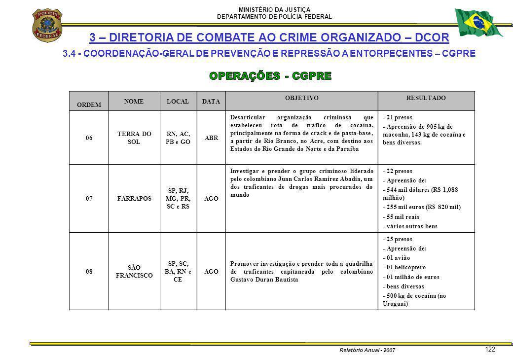 MINISTÉRIO DA JUSTIÇA DEPARTAMENTO DE POLÍCIA FEDERAL Relatório Anual - 2007 122 ORDEM NOMELOCALDATA OBJETIVORESULTADO 06 TERRA DO SOL RN, AC, PB e GO
