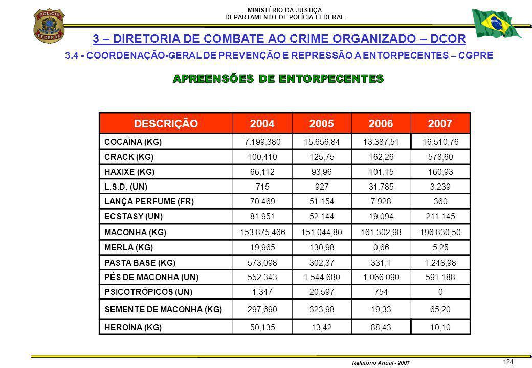 MINISTÉRIO DA JUSTIÇA DEPARTAMENTO DE POLÍCIA FEDERAL Relatório Anual - 2007 124 3 – DIRETORIA DE COMBATE AO CRIME ORGANIZADO – DCOR 3.4 - COORDENAÇÃO