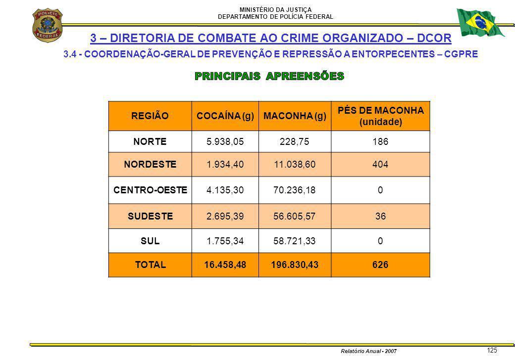 MINISTÉRIO DA JUSTIÇA DEPARTAMENTO DE POLÍCIA FEDERAL Relatório Anual - 2007 125 REGIÃOCOCAÍNA (g)MACONHA (g) PÉS DE MACONHA (unidade) NORTE5.938,0522