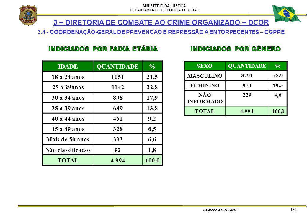 MINISTÉRIO DA JUSTIÇA DEPARTAMENTO DE POLÍCIA FEDERAL Relatório Anual - 2007 126 3 – DIRETORIA DE COMBATE AO CRIME ORGANIZADO – DCOR 3.4 - COORDENAÇÃO
