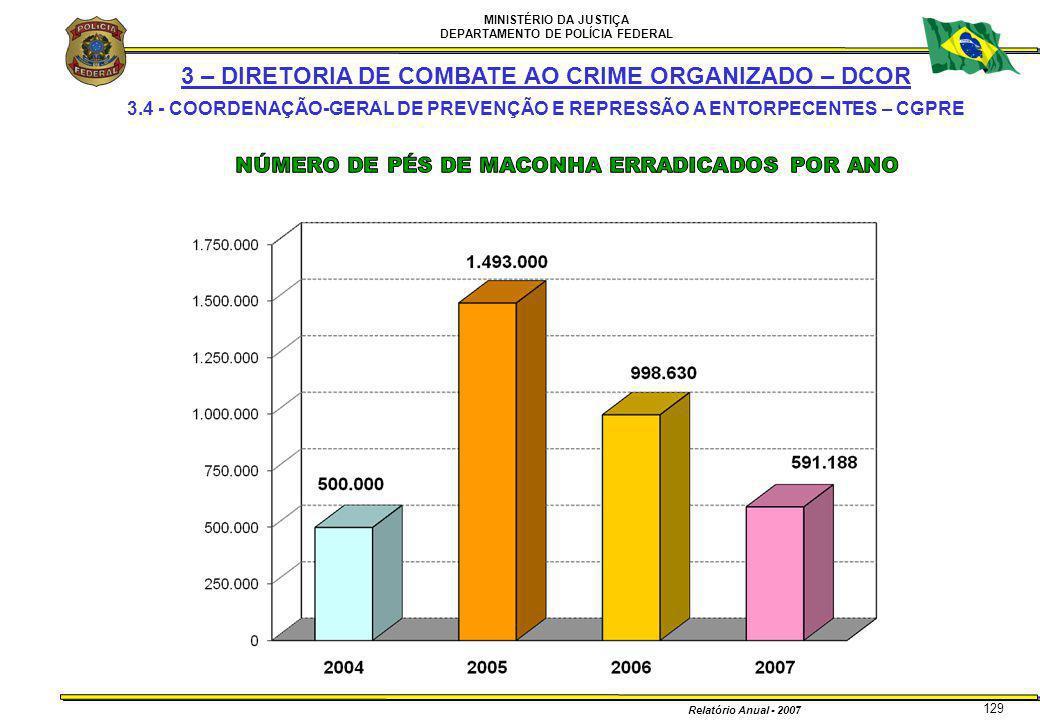 MINISTÉRIO DA JUSTIÇA DEPARTAMENTO DE POLÍCIA FEDERAL Relatório Anual - 2007 129 3 – DIRETORIA DE COMBATE AO CRIME ORGANIZADO – DCOR 3.4 - COORDENAÇÃO