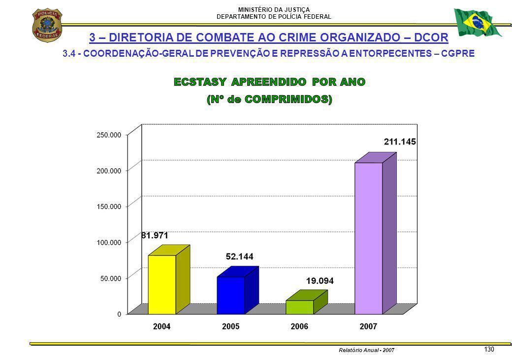 MINISTÉRIO DA JUSTIÇA DEPARTAMENTO DE POLÍCIA FEDERAL Relatório Anual - 2007 130 3 – DIRETORIA DE COMBATE AO CRIME ORGANIZADO – DCOR 3.4 - COORDENAÇÃO