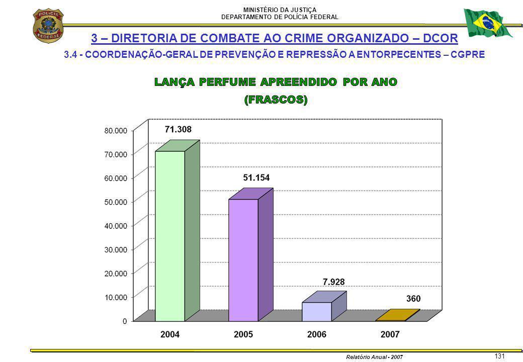 MINISTÉRIO DA JUSTIÇA DEPARTAMENTO DE POLÍCIA FEDERAL Relatório Anual - 2007 131 3 – DIRETORIA DE COMBATE AO CRIME ORGANIZADO – DCOR 3.4 - COORDENAÇÃO