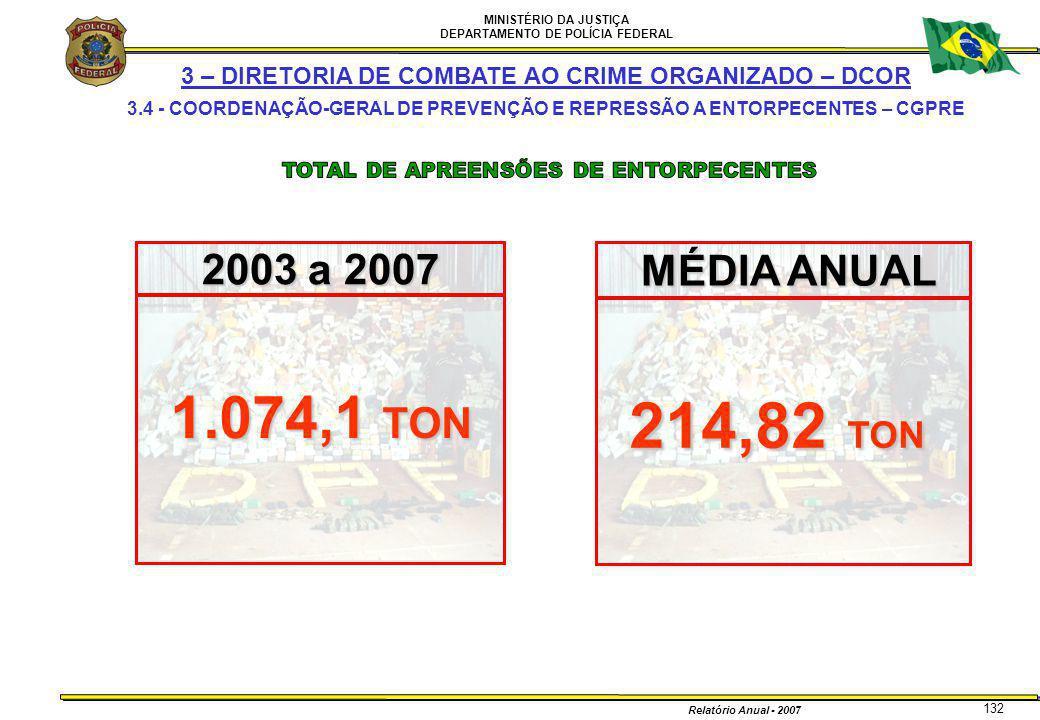 MINISTÉRIO DA JUSTIÇA DEPARTAMENTO DE POLÍCIA FEDERAL Relatório Anual - 2007 132 3 – DIRETORIA DE COMBATE AO CRIME ORGANIZADO – DCOR 3.4 - COORDENAÇÃO