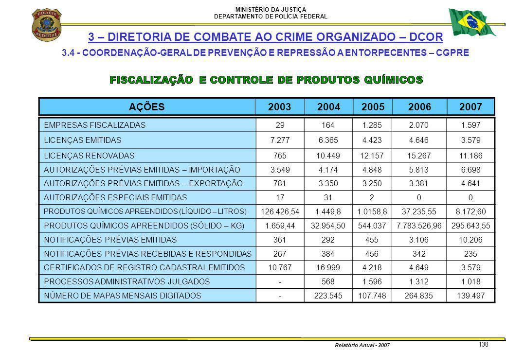 MINISTÉRIO DA JUSTIÇA DEPARTAMENTO DE POLÍCIA FEDERAL Relatório Anual - 2007 138 3 – DIRETORIA DE COMBATE AO CRIME ORGANIZADO – DCOR 3.4 - COORDENAÇÃO