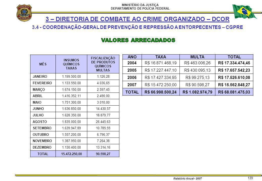 MINISTÉRIO DA JUSTIÇA DEPARTAMENTO DE POLÍCIA FEDERAL Relatório Anual - 2007 139 3 – DIRETORIA DE COMBATE AO CRIME ORGANIZADO – DCOR 3.4 - COORDENAÇÃO
