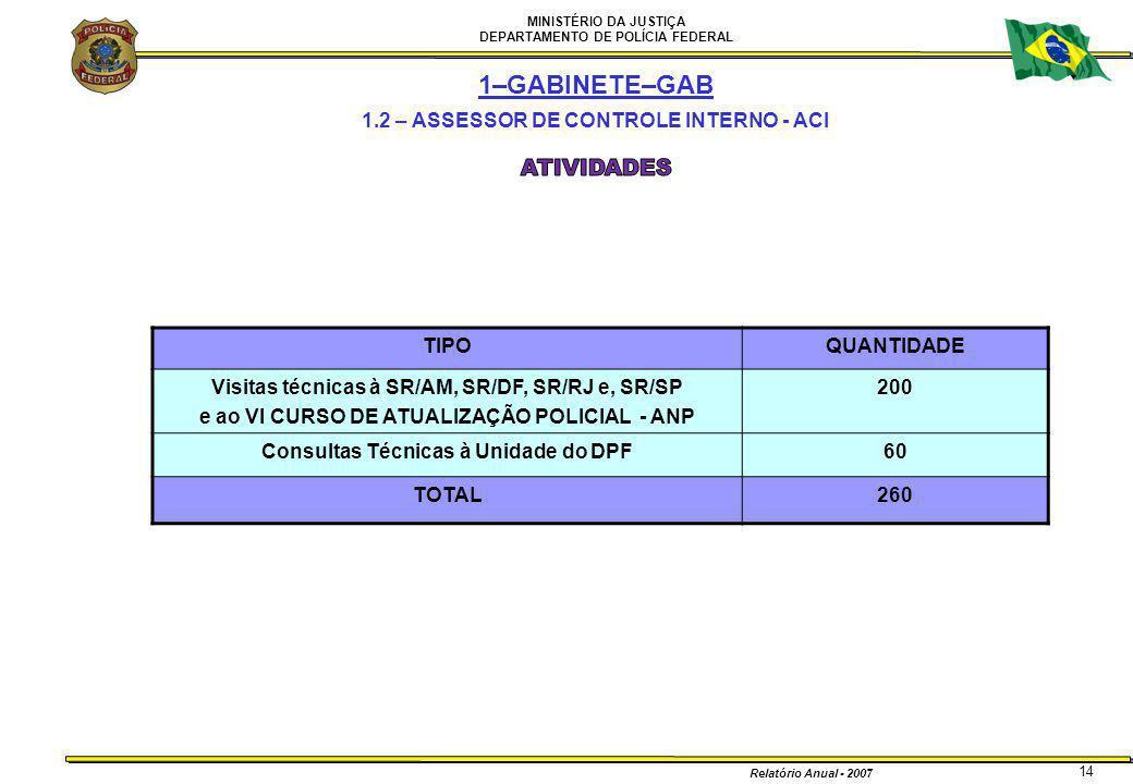 MINISTÉRIO DA JUSTIÇA DEPARTAMENTO DE POLÍCIA FEDERAL Relatório Anual - 2007 14 1–GABINETE–GAB 1.2 – ASSESSOR DE CONTROLE INTERNO - ACI TIPOQUANTIDADE