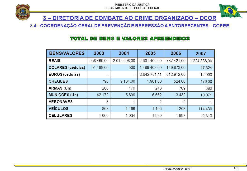 MINISTÉRIO DA JUSTIÇA DEPARTAMENTO DE POLÍCIA FEDERAL Relatório Anual - 2007 140 3 – DIRETORIA DE COMBATE AO CRIME ORGANIZADO – DCOR 3.4 - COORDENAÇÃO