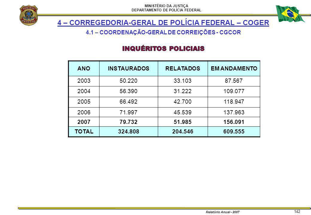 MINISTÉRIO DA JUSTIÇA DEPARTAMENTO DE POLÍCIA FEDERAL Relatório Anual - 2007 142 4 – CORREGEDORIA-GERAL DE POLÍCIA FEDERAL – COGER 4.1 – COORDENAÇÃO-G