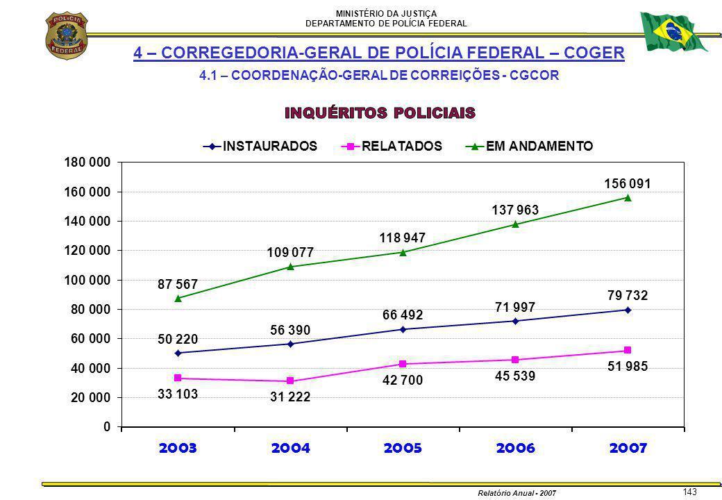 MINISTÉRIO DA JUSTIÇA DEPARTAMENTO DE POLÍCIA FEDERAL Relatório Anual - 2007 143 4 – CORREGEDORIA-GERAL DE POLÍCIA FEDERAL – COGER 4.1 – COORDENAÇÃO-G