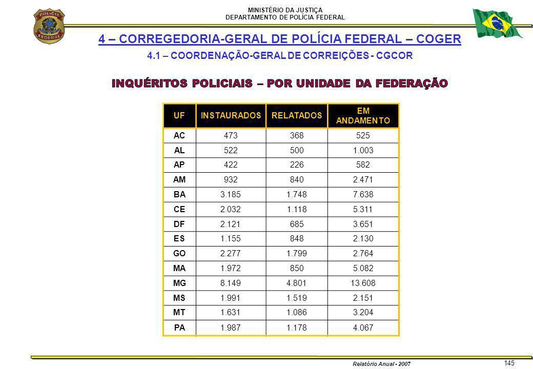 MINISTÉRIO DA JUSTIÇA DEPARTAMENTO DE POLÍCIA FEDERAL Relatório Anual - 2007 145 UFINSTAURADOSRELATADOS EM ANDAMENTO AC473368525 AL5225001.003 AP42222